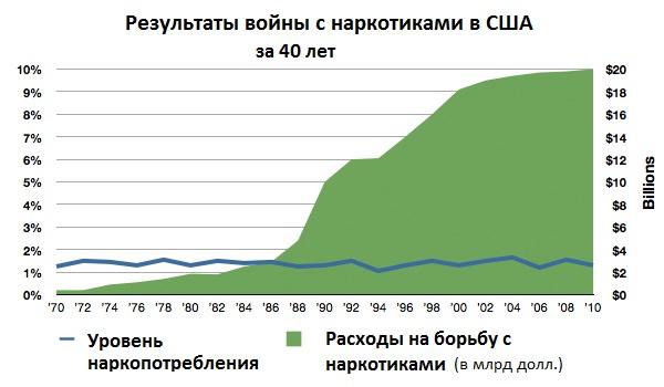 Наркополитика. Результаты войны с наркотиками в США за 40 лет, график